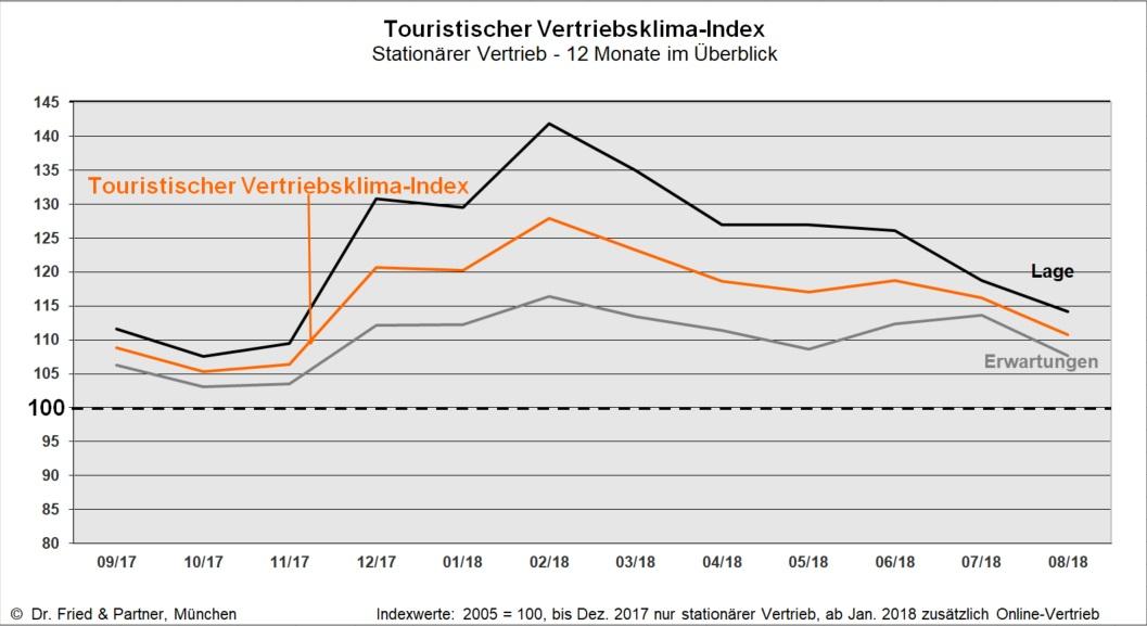 Tourism Sales Climate Index August 2018 - Dr  Fried & Partner