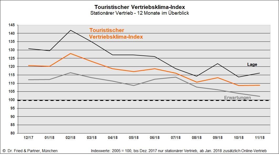 Tourism Sales Climate Index November 2018 - Dr  Fried & Partner